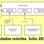 Las portabilidades de Julio: MASMOVIL y YOIGO ganadores.