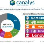 HUAWEI logra el segundo puesto en venta de smartphones en Europa.