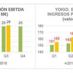 YOIGO sigue creciendo en los resultados 3 trimestre 2016