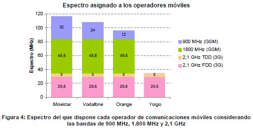 reparto-frecuecias-moviles.5q8.cm63bvcut3