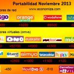 Los datos de portabilidad de noviembre denotan los vencedores en telefonía móvil y los grandes perdedores: Las OMVs de los supermercados.