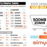 SIMYO busca los pequeños consumidores: 1€ 20 minutos o 2,5€ 50 minutos.
