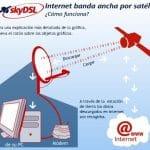 Skydsl ofrece junto a Tooway Internet via satelite por menos de 50€/mes con 10MB/4MB. Cobra el trafico exceso más barato que las operadoras móviles a tan solo 1,5c/MB adicional.