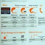 ORANGE ofrece 4G con 60GB a negocios: Una nueva tarifa en Noviembre.