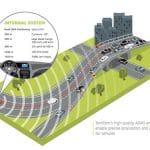 TomTom potencia el Futuro de la Conducción en el CES
