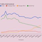 El trafico de llamadas internacionales en España es cuantificable.