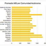 MASMOVIL revela la media de consumo: 1,2GB, 183 minutos y 5 SMS.