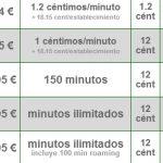 ORANGE reemplaza su tarifa DELFIN 16 por la tarifa TUCAN que por defecto cobra el tráfico de datos. ¡Peligro!