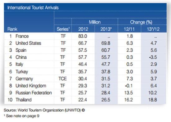 turismomundial