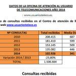 Las operadoras lo hacen mejor: 23% menos reclamaciones en telecomunicaciones entre 2013 y 2014.