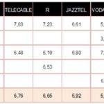 MOVISTAR podría tener la mejor puntuación según la Asociación de Internautas.