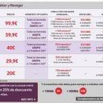 Vodafone rectifica en algunas de sus tarifas: Por fin empieza a escuchar a sus clientes.
