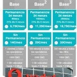 Vodafone mejora su tarifa Base 3: ¿Cuando aprenderá la operadora a competir de verdad sin exigir 24 meses de permanencia siendo más caros que el resto de operadores?