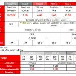 VODAFONE ofrece el doble de datos a sus clientes de contrato particulares