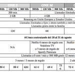 VODAFONE ofrece el fútbol hasta final de Agosto 6€/mes sino 18€/mes.