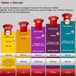 Vodafone es la única operadora que no reacciona de forma adecuada con la tarifa Infinita de Yoigo.