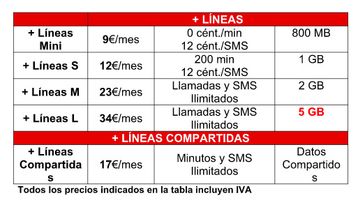 Vodafone mejora su soluci n convergente one - Contratar solo internet en casa ...