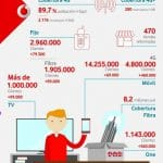 El reto de VODAFONE: Que pueda ser contratada su fibra en 9 millones de hogares.