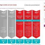 Vodafone RED disponible para empresas y particulares ya puede ser contratado desde hoy. Vodafone colapsada por sus anuncios tan llamativos y poco informativos.