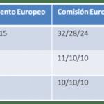 Cambiarse de operador a partir del 2014 durante los viajes será posible con las nuevas regulaciones Europeas.