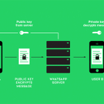 WHATSAPP activa encriptación a casi 1 billón de personas.