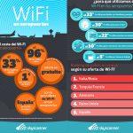 El WIFI en los aeropuertos españoles es muy caro: Comparación con Europa.