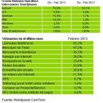 Más del 92% de los móviles vendidos son Android en España: ¿Quién duda del futuro de apostar por Android?