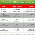 Vodafone reduce finalmente el coste de sus conexiones a Internet móvil a cambio de modificar la reducción de la velocidad de 128KB a 64KB/seg. ¡Muy mal!