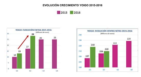 yoigonumeros2016_2015